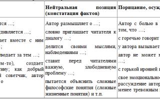 Как написать сочинение егэ по тексту и. грековой